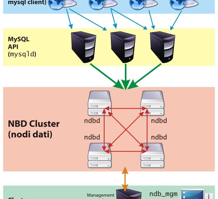 MySQL Cluster 99.999%: affidabilità e prestazioni